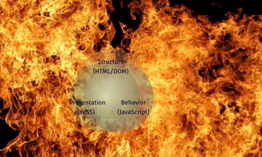 @title=Struktur (HTML/DOM), Präsentation (CSS) und Verhalten (JavaScript) überlappend; Höllenfeuer als Hintergrund