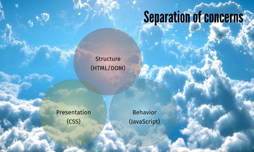 Struktur (HTML/DOM), Präsentation (CSS) und Verhalten (JavaScript) weitgehend getrennt; Himmel als Hintergrund